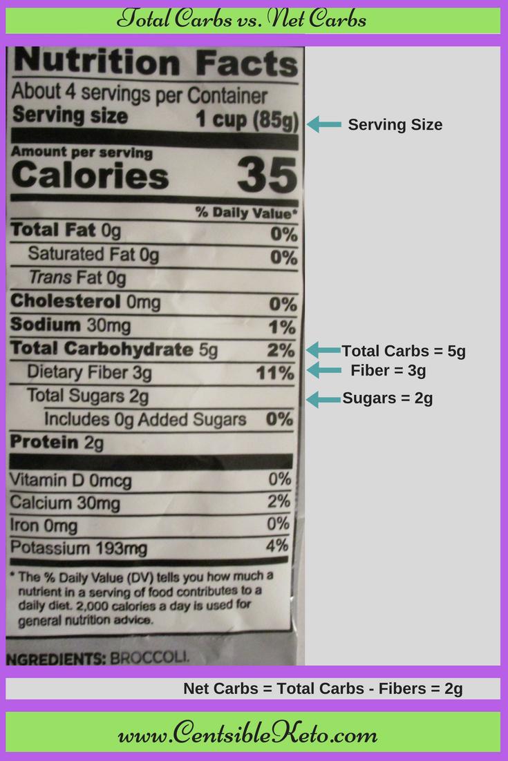 Nutrition label - CentsibleKeto
