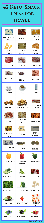Tips for Traveling on the Ketogenic Diet - CentsibleKeto